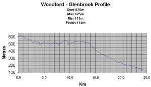 Woodford to Glenbrook - Course profile